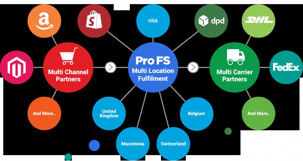 eCommerce Fulfilment - 3PL